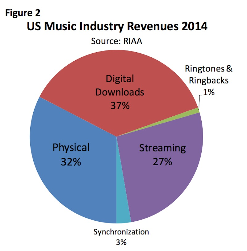 Streaming music services revenue